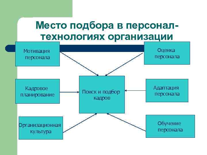 Место подбора в персоналтехнологиях организации Мотивация персонала Оценка персонала Кадровое планирование Адаптация персонала Организационная