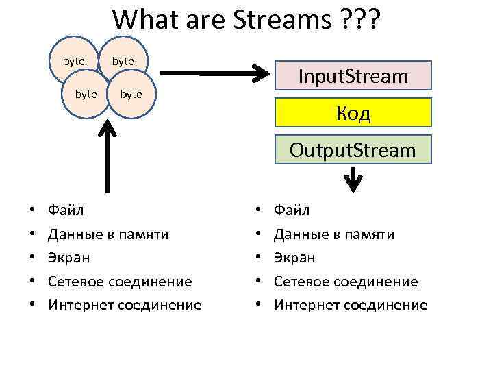 What are Streams ? ? ? byte Input. Stream byte Код Output. Stream •