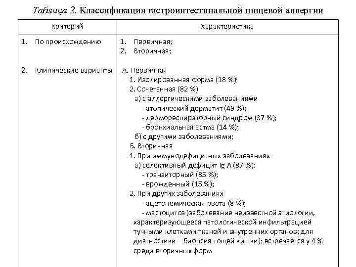 Таблица 2. Классификация гастроинтестинальной пищевой аллергии Критерий Характеристика 1. По происхождению 1. Первичная; 2.