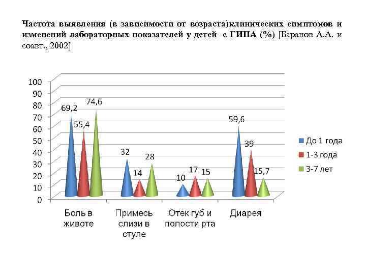 Частота выявления (в зависимости от возраста)клинических симптомов и изменений лабораторных показателей у детей с