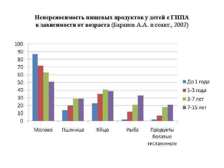 Непереносимость пищевых продуктов у детей с ГИПА в зависимости от возраста (Баранов А. А.