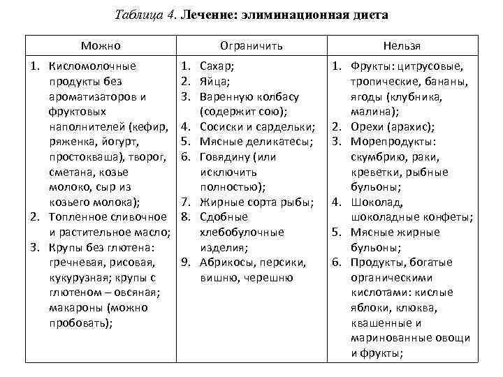 Таблица 4. Лечение: элиминационная диета Можно Ограничить Нельзя 1. Кисломолочные продукты без ароматизаторов и