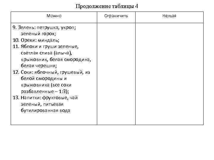 Продолжение таблицы 4 Можно 9. Зелень: петрушка, укроп; зеленый горох; 10. Орехи: миндаль; 11.