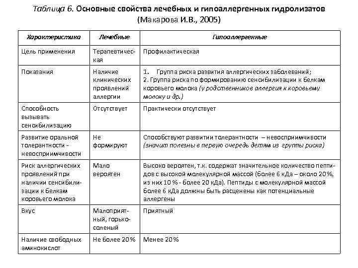 Таблица 6. Основные свойства лечебных и гипоаллергенных гидролизатов (Макарова И. В. , 2005) Характеристика