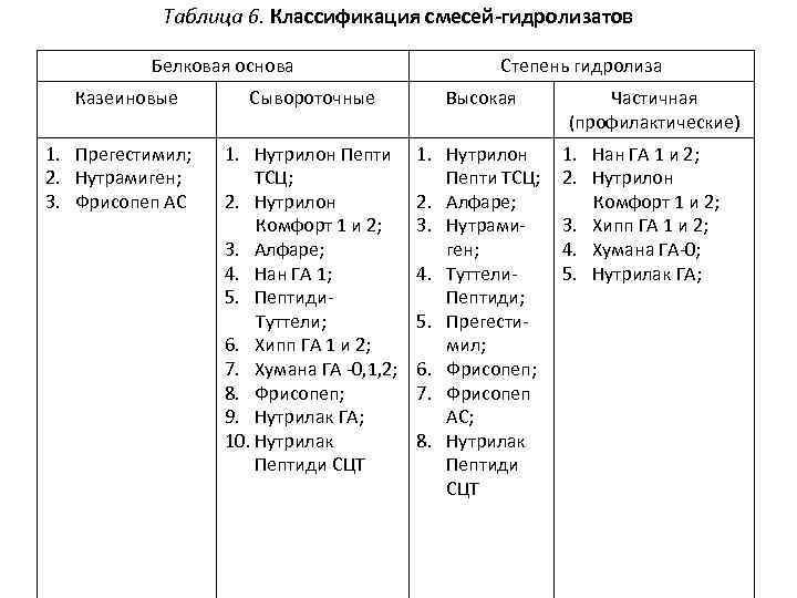 Таблица 6. Классификация смесей-гидролизатов Белковая основа Казеиновые 1. Прегестимил; 2. Нутрамиген; 3. Фрисопеп АС