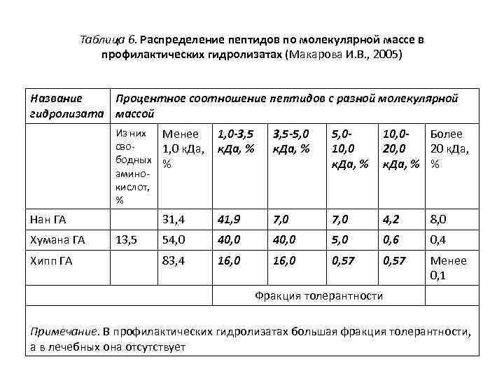Таблица 6. Распределение пептидов по молекулярной массе в профилактических гидролизатах (Макарова И. В. ,