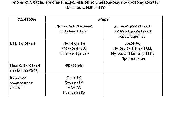 Таблица 7. Характеристика гидролизатов по углеводному и жировому составу (Макарова И. В. , 2005)