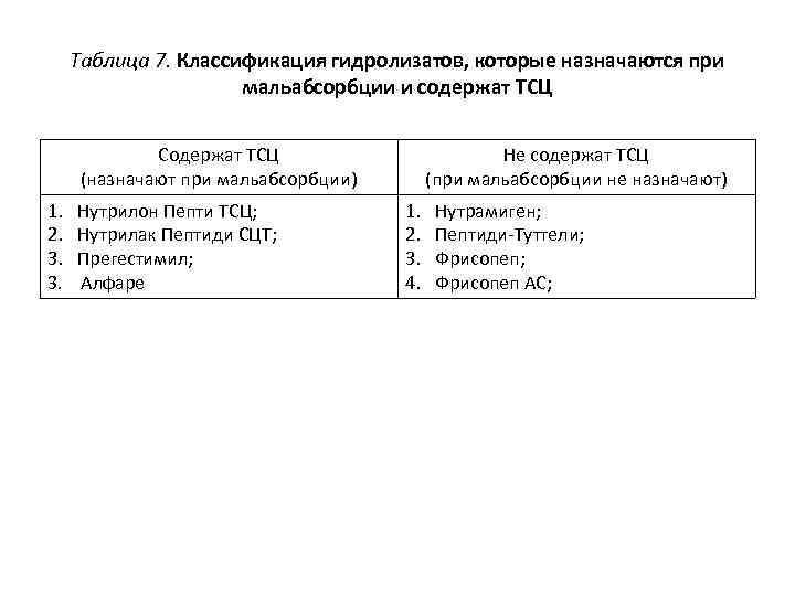 Таблица 7. Классификация гидролизатов, которые назначаются при мальабсорбции и содержат ТСЦ Содержат ТСЦ (назначают