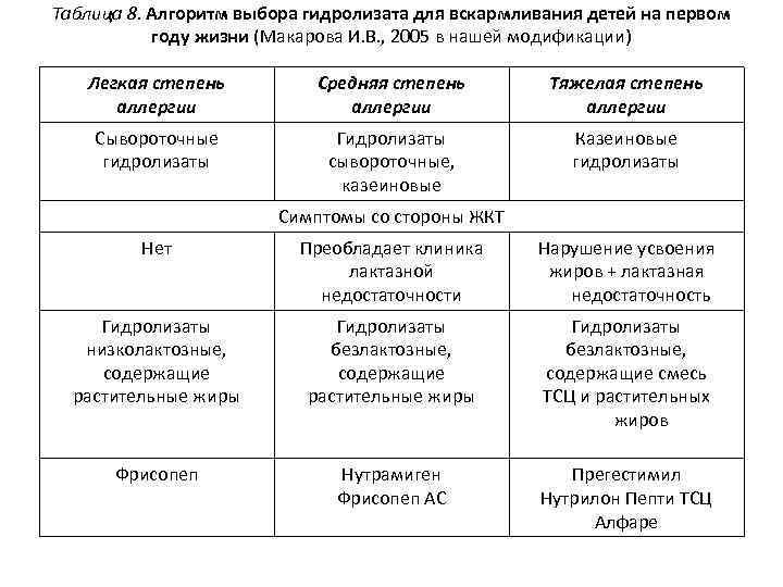 Таблица 8. Алгоритм выбора гидролизата для вскармливания детей на первом году жизни (Макарова И.