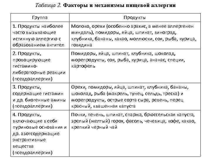 Таблица 2. Факторы и механизмы пищевой аллергии Группа Продукты 1. Продукты наиболее часто вызывающие