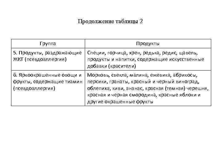 Продолжение таблицы 2 Группа Продукты 5. Продукты, раздражающие Специи, горчица, хрен, редька, редис, щавель,
