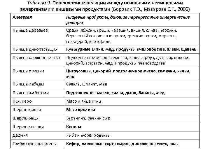 Таблица 9. Перекрестные реакции между основными непищевыми аллергенами и пищевыми продуктами (Боровик Т. Э.