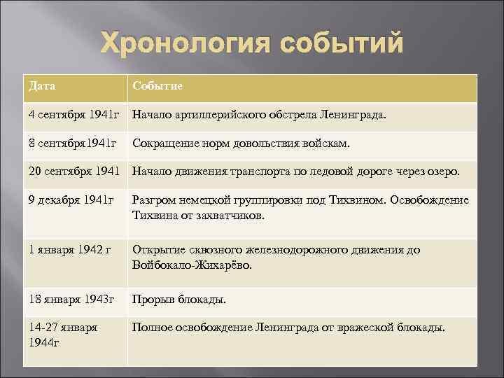 Хронология событий Дата Событие 4 сентября 1941 г Начало артиллерийского обстрела Ленинграда. 8 сентября