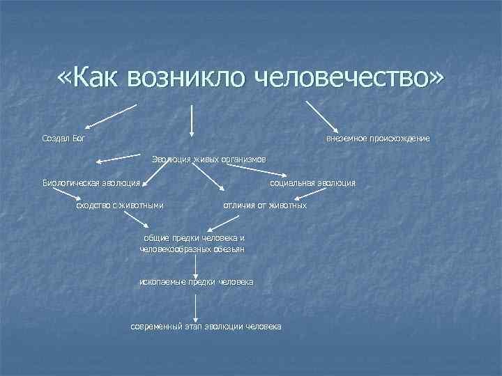 «Как возникло человечество» Создал Бог внеземное происхождение Эволюция живых организмов Биологическая эволюция сходство