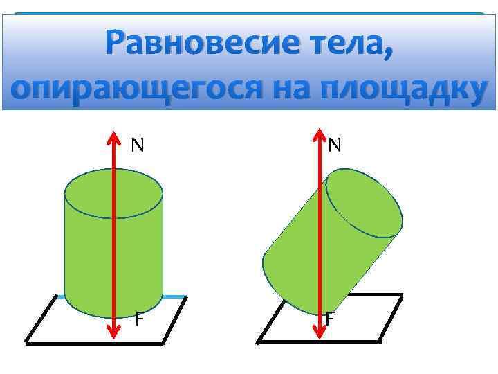 Равновесие тела, опирающегося на площадку N N F F