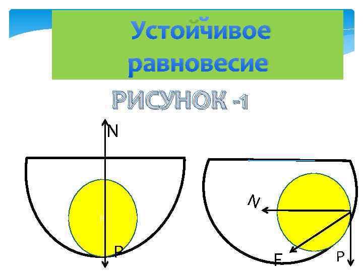 Устойчивое равновесие РИСУНОК -1 N N H P F P