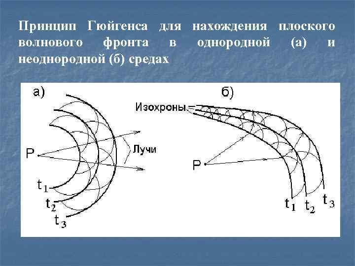 Принцип Гюйгенса для нахождения плоского волнового фронта в однородной (а) и неоднородной (б) средах