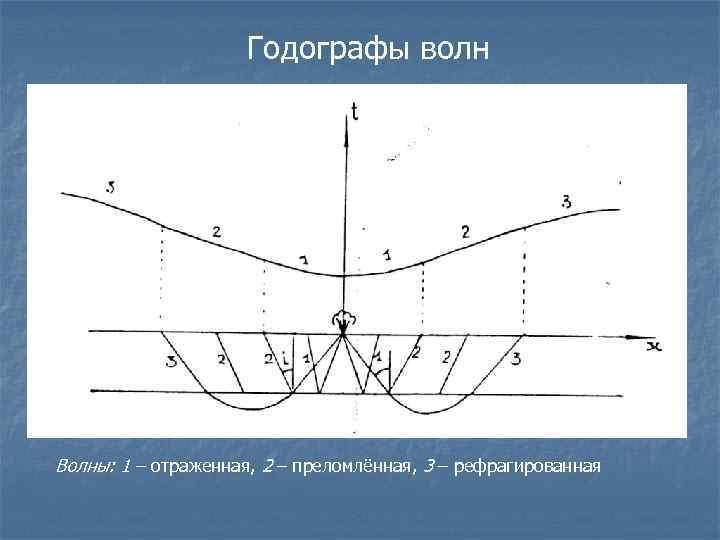 Годографы волн Волны: 1 – отраженная, 2 – преломлённая, 3 – рефрагированная