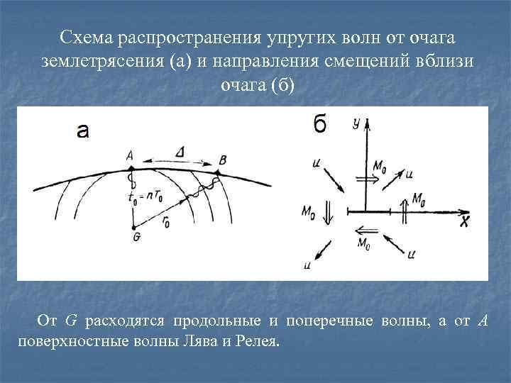 Схема распространения упругих волн от очага землетрясения (а) и направления смещений вблизи очага (б)