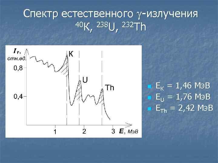 Спектр естественного излучения 40 К, 238 U, 232 Th n n n ЕК =