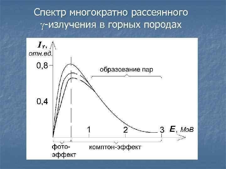 Спектр многократно рассеянного излучения в горных породах