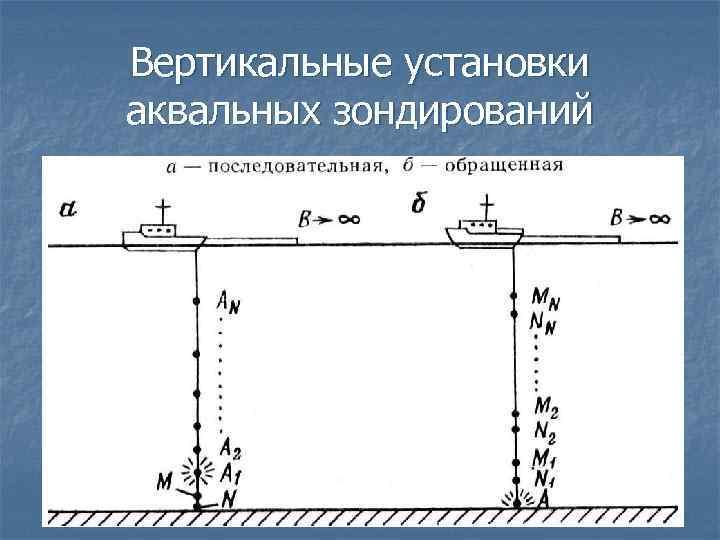 Вертикальные установки аквальных зондирований