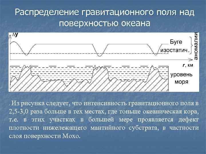 Распределение гравитационного поля над поверхностью океана Из рисунка следует, что интенсивность гравитационного поля в