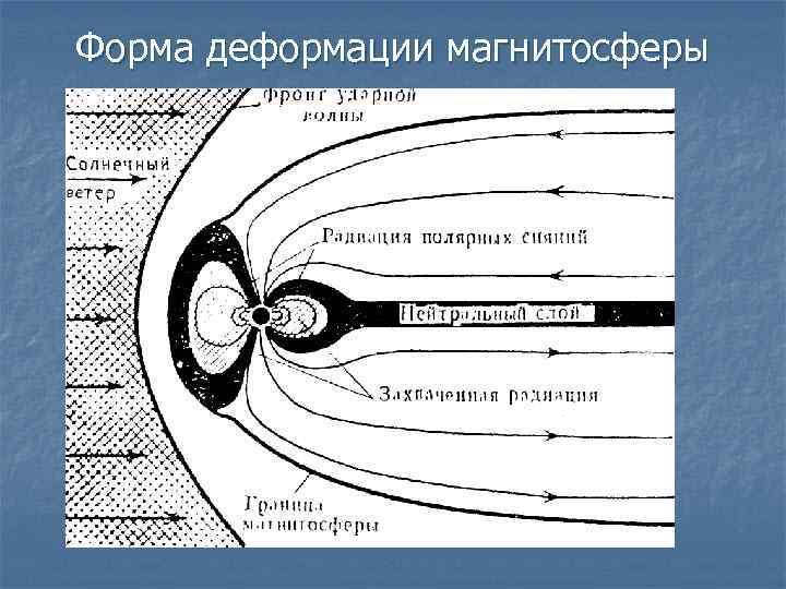 Форма деформации магнитосферы