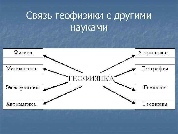 Связь геофизики с другими науками