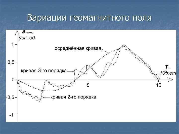 Вариации геомагнитного поля