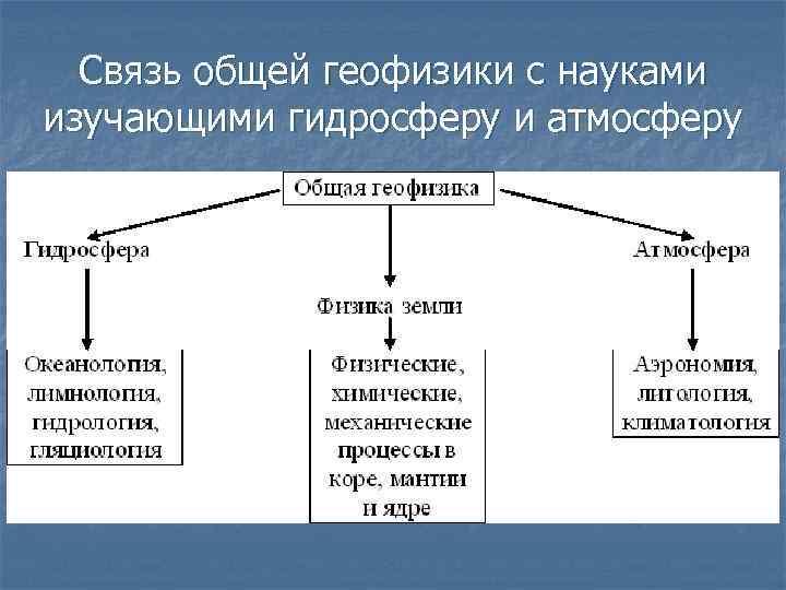 Связь общей геофизики с науками изучающими гидросферу и атмосферу