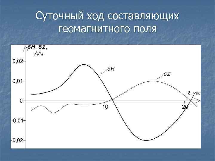 Суточный ход составляющих геомагнитного поля