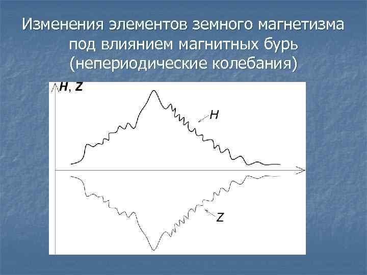 Изменения элементов земного магнетизма под влиянием магнитных бурь (непериодические колебания)