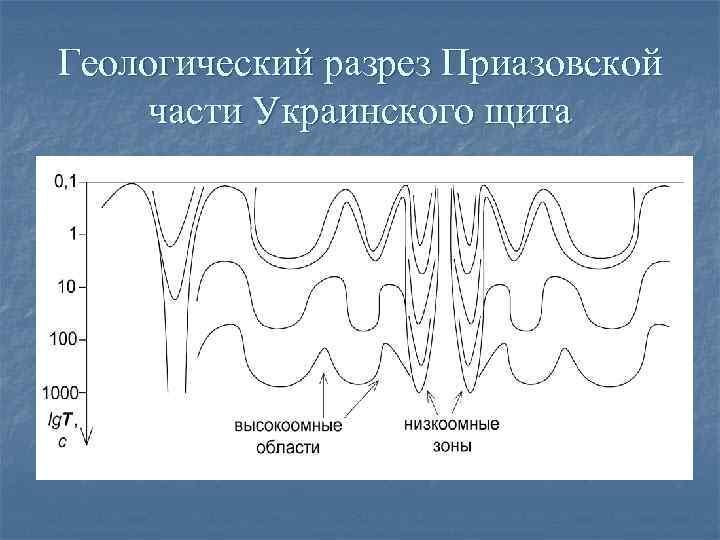 Геологический разрез Приазовской части Украинского щита