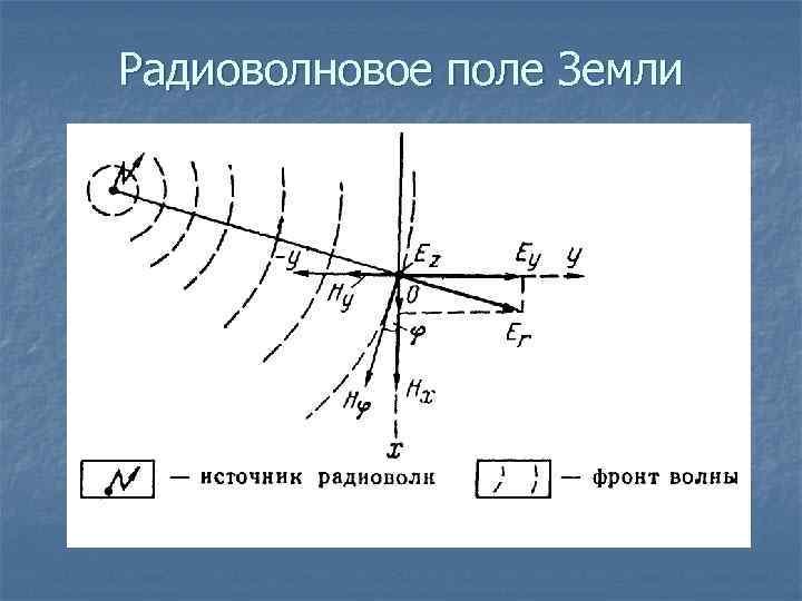 Радиоволновое поле Земли