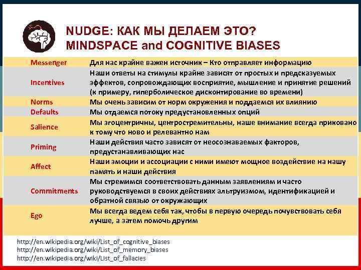 NUDGE: КАК МЫ ДЕЛАЕМ ЭТО? MINDSPACE and COGNITIVE BIASES Messenger Incentives Norms Defaults Salience