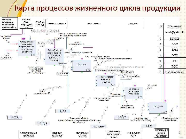 Карта процессов жизненного цикла продукции № Название инструмента 1 КПСЦ 2 J-I-T 3 TPM