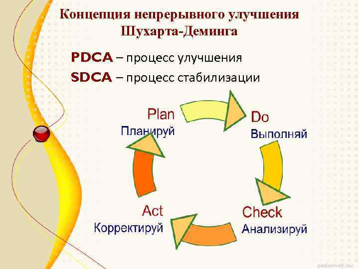 Концепция непрерывного улучшения Шухарта-Деминга PDCA – процесс улучшения SDCA – процесс стабилизации