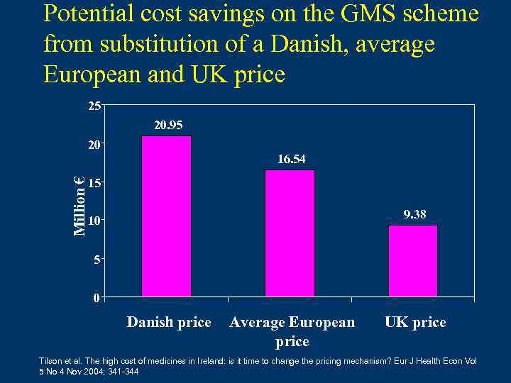 Potential cost savings on the GMS scheme from substitution of a Danish, average European