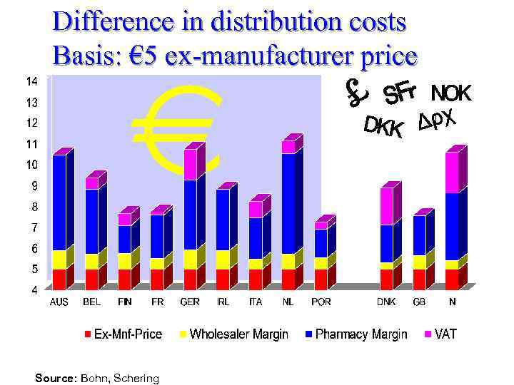 Difference in distribution costs Basis: € 5 ex-manufacturer price Source: Bohn, Schering 2002