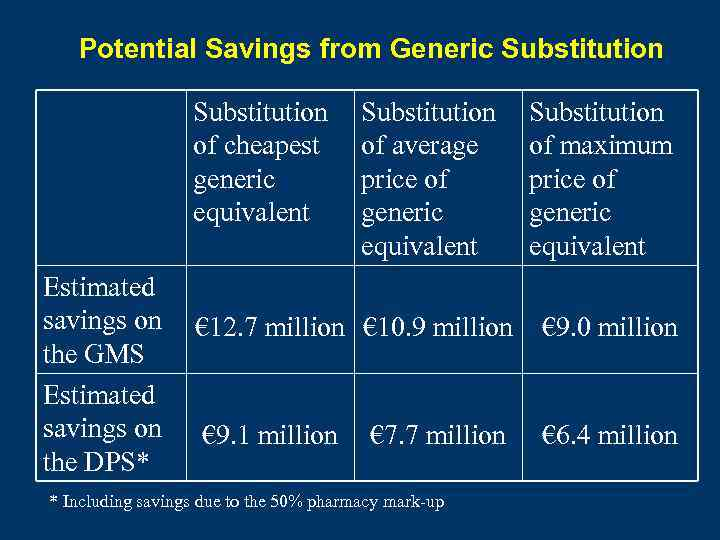 Potential Savings from Generic Substitution of cheapest generic equivalent Estimated savings on the GMS