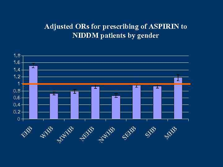 Adjusted ORs for prescribing of ASPIRIN to NIDDM patients by gender M H B