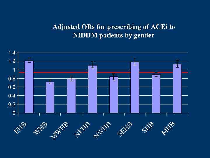 Adjusted ORs for prescribing of ACEi to NIDDM patients by gender 1. 4 1.