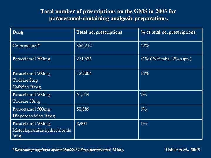 Total number of prescriptions on the GMS in 2003 for paracetamol-containing analgesic preparations. Drug