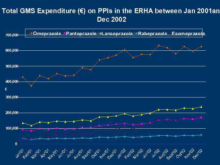 Total GMS Expenditure (€) on PPIs in the ERHA between Jan 2001 and Dec