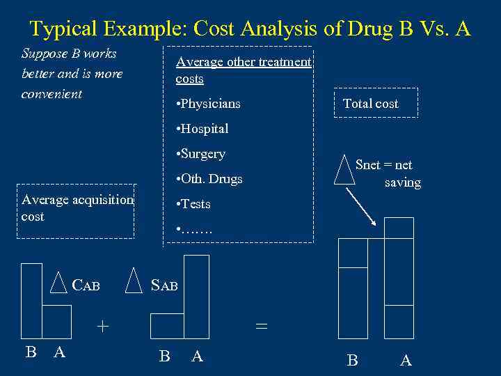 Typical Example: Cost Analysis of Drug B Vs. A Suppose B works better and