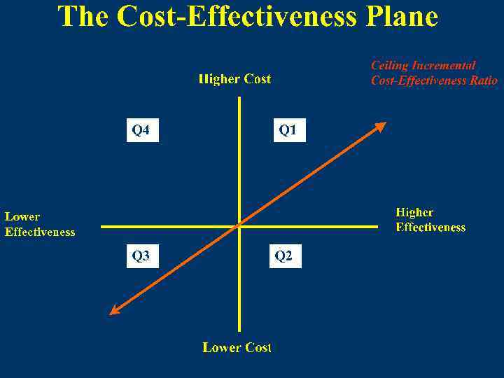Lower Effectiveness