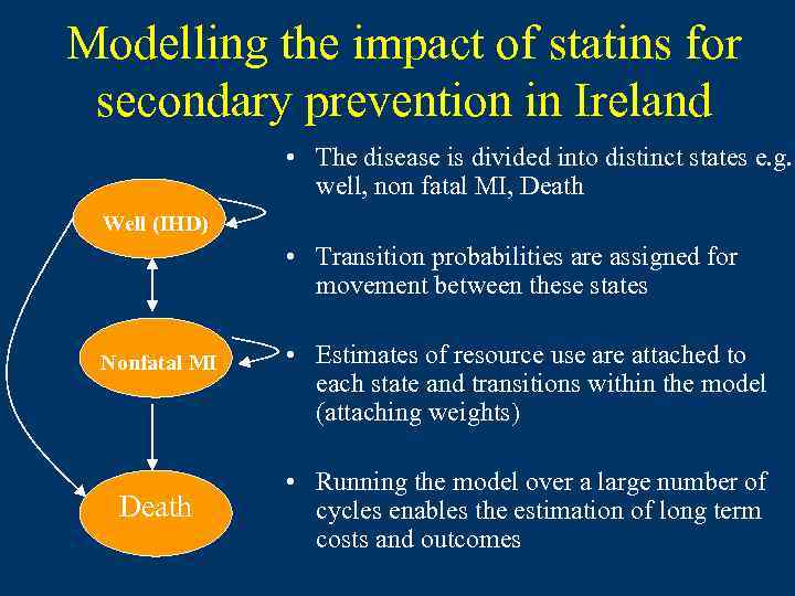 Modelling the impact of statins for secondary prevention in Ireland • The disease is