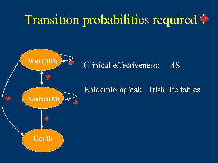 Transition probabilities required Well (IHD) Clinical effectiveness: 4 S Epidemiological: Irish life tables Nonfatal