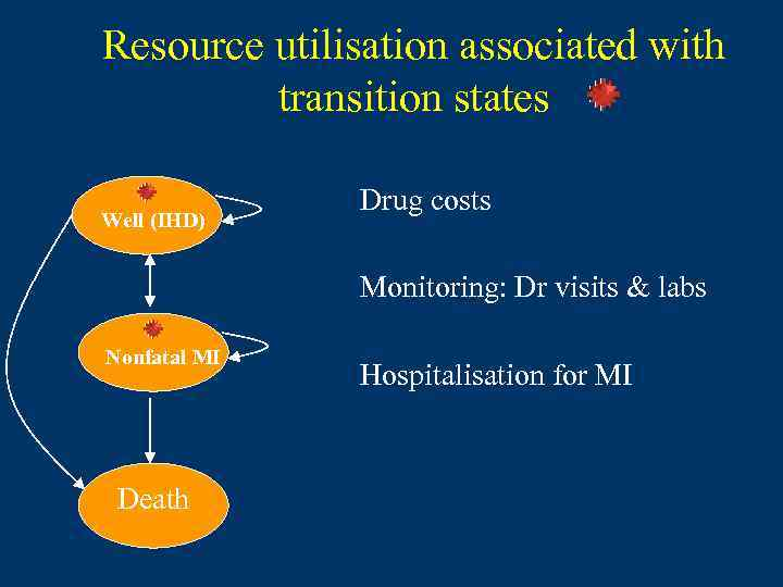 Resource utilisation associated with transition states Well (IHD) Drug costs Monitoring: Dr visits &